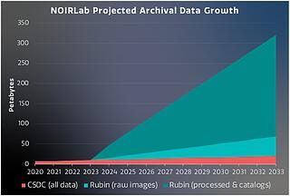 Astro Data Archive