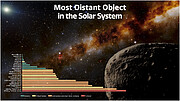 Distances of Farfarout and Other Solar System Objects