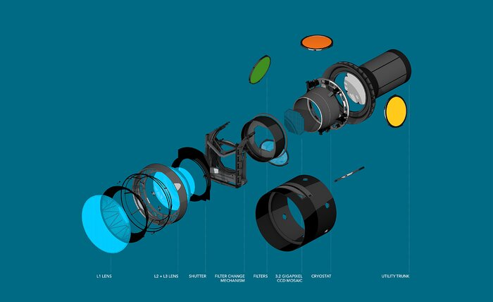 Exploded view of LSST Camera