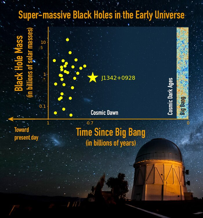 Gargantua in the Mist: A Precocious Black Hole Behemoth at the Edge of Cosmic Dawn