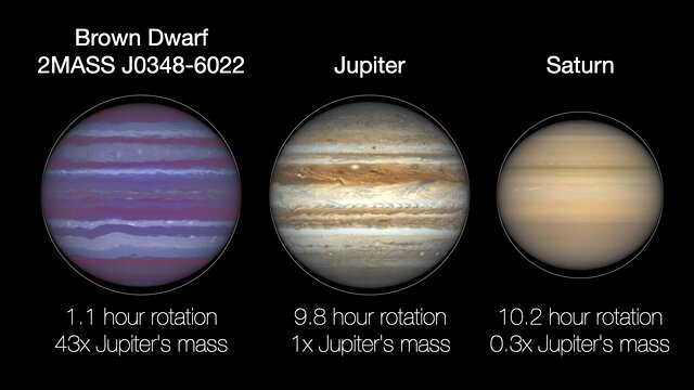 Animation Comparing Rotation Rates of Jupiter, Saturn, and Brown Dwarf 2MASS J0348-6022